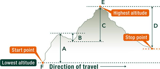 Altimeter Technology PRO TREK Mens Watches CASIO - Height above sea level finder